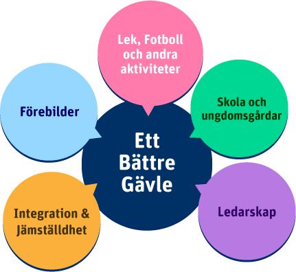 Ett bättre Gävle -Grafik
